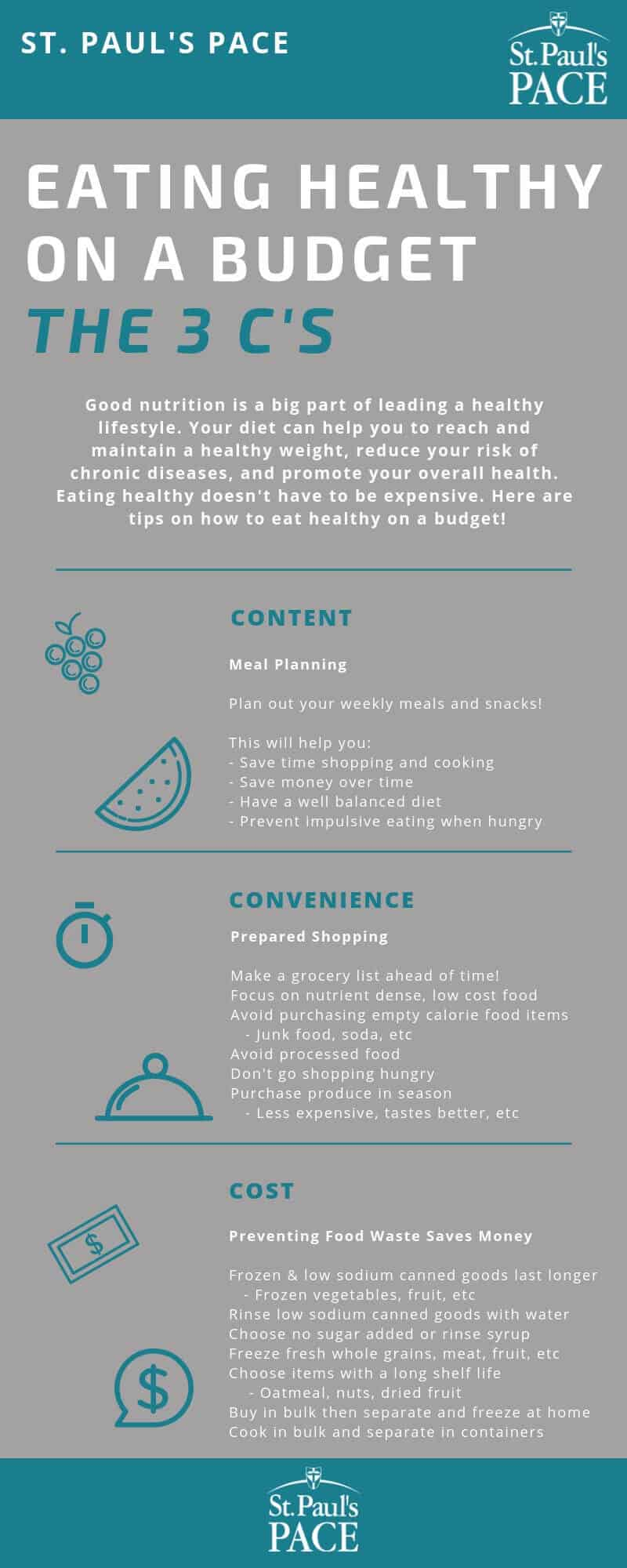 Eating Healthy on a Budget: The 3 C's
